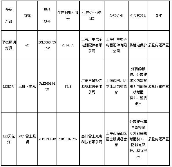 """三雄极光、雷士等灯具再登质量""""黑榜"""""""