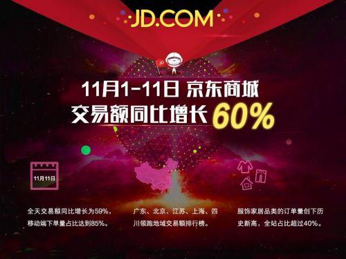 """京东交出""""双11""""成绩单  交易额同比增长60%"""