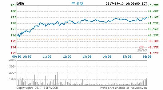 马云和蔡崇信将售少部分阿里巴巴股份 价值40亿美元