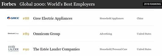 福布斯2018全球最佳雇主榜:格力登世界百强,位列中国第六